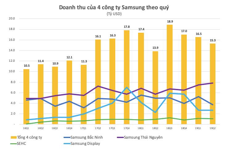 Lợi nhuận Samsung Việt Nam giảm 40% xuống còn 1,9 tỷ USD trong nửa đầu 2019