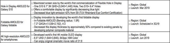 Bằng chứng cho thấy màn hình OLED 4K trên Sony Xperia 1 là do Samsung sản xuất