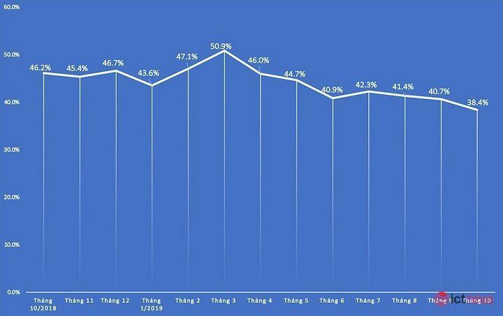 Thị phần Samsung tại Việt Nam lần đầu xuống dưới 40%, Realme bất ngờ tăng kỷ lục