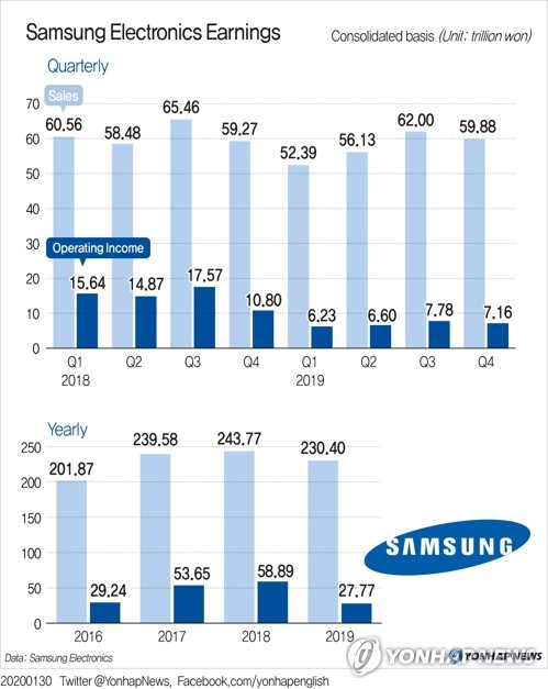 Lợi nhuận Samsung giảm tới 53% trong năm 2019, thấp nhất trong 5 năm qua