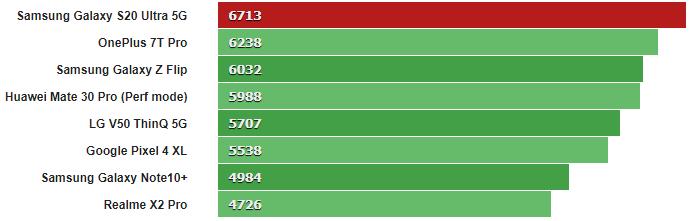 Đánh giá hiệu năng và thời lượng pin trên Galaxy S20 Ultra