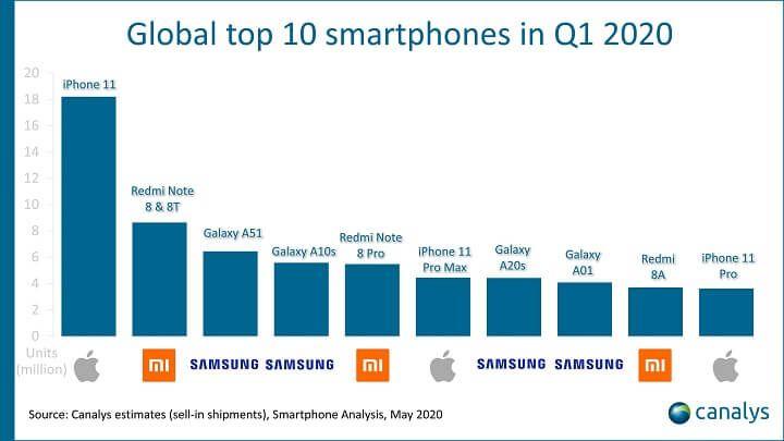 Galaxy A51 là điện thoại bán chạy nhất của Samsung trong Q1/2020