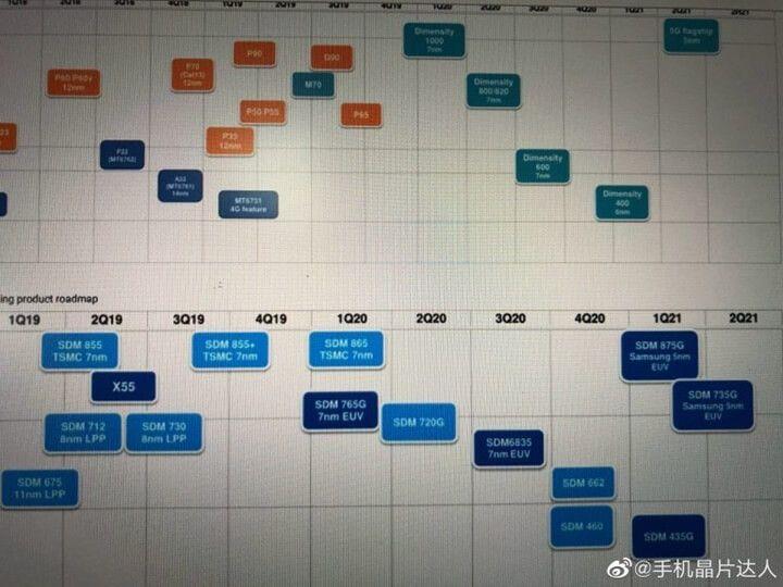 Chip Snapdragon 875G có thể sẽ do Samsung sản xuất