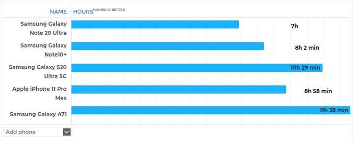Đánh giá thời lượng pin của Galaxy Note20 Ultra