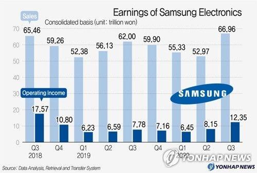 Samsung đạt doanh thu cao kỷ lục nhờ bán được nhiều smartphone cao cấp