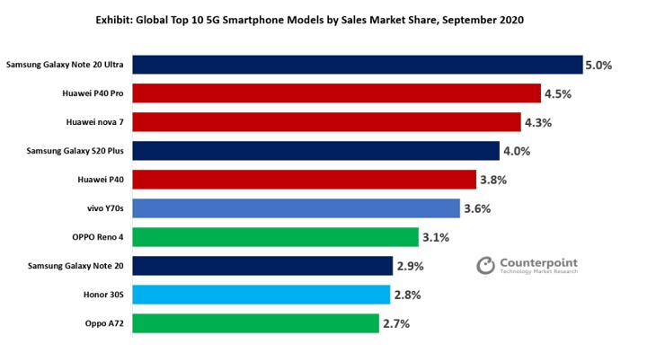 Galaxy Note20 Ultra là điện thoại 5G bán chạy nhất thế giới trong tháng 9/2020
