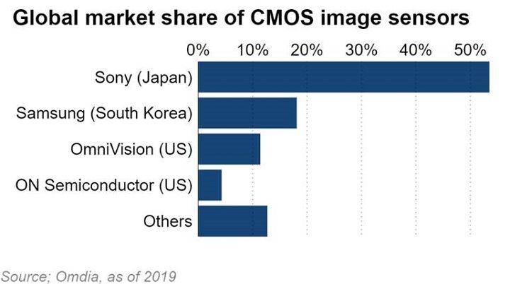 Samsung thách thức vị trí vững chắc của Sony trên thị trường cảm biến ảnh