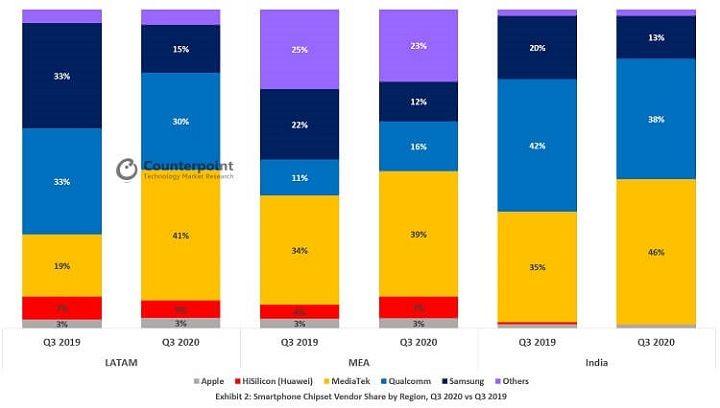 Thị phần Exynos sụt giảm trong quý 3/2020 ngay cả khi Samsung bán chip cho Vivo