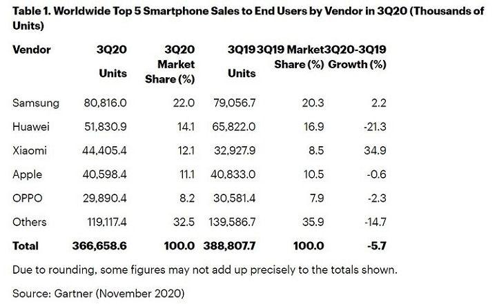 Samsung gấp đôi Apple về thị phần smartphone toàn cầu trong Q3/2020