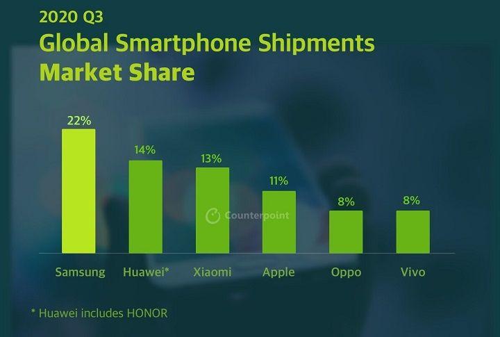 Sau đại dịch, Samsung đã có một quý kinh doanh thành công