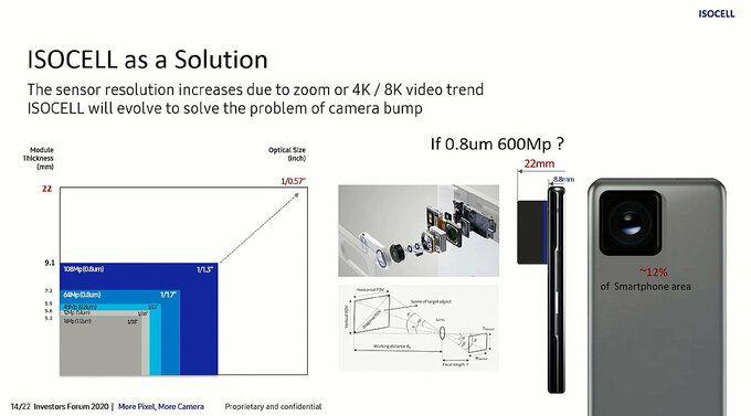 Samsung sắp ra smartphone có camera độ phân giải 200MP