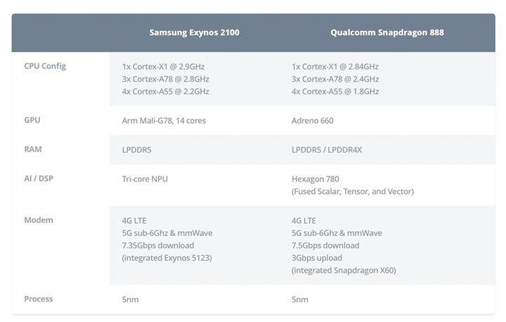 So sánh Galaxy S21 Ultra phiên bản Exynos vs Snapdragon