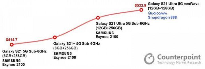 Chi phí sản xuất của Galaxy S21 thấp hơn Galaxy S20