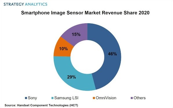 Samsung thách thức Sony trên thị trường cảm biến camera smartphone