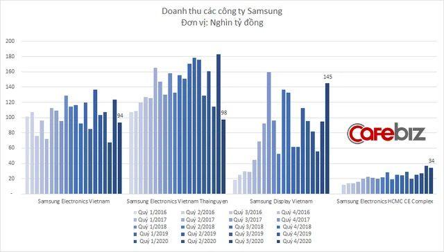 Samsung Thái Nguyên bất ngờ báo lỗ