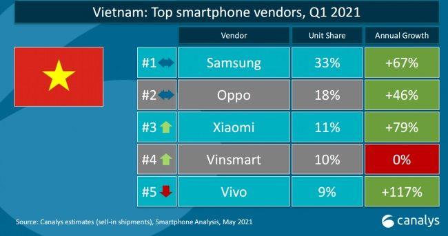 Samsung dẫn đầu, Vinsmart dậm chân tại chỗ ở thị trường Việt Nam